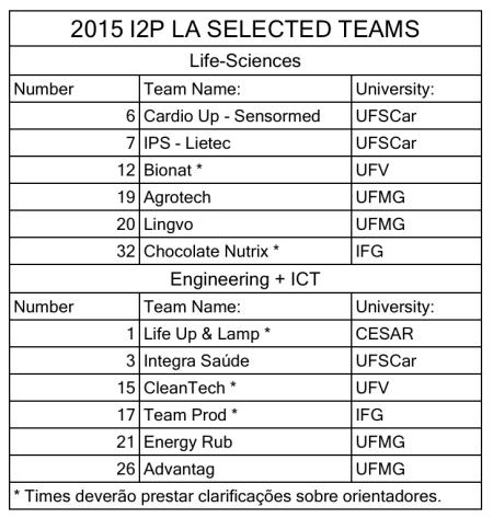 Quilified-Teams-I2P-LA-2015