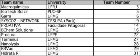 Selected-Teams-I2Pla-2013
